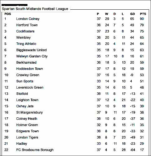 Recent form and commitment has made the league table much better reading for Jets